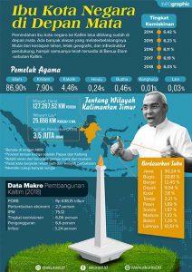 Ibu Kota Negara Sudah di Depan Mata, Isran: Presiden Bilang Kaltim Paling Siap