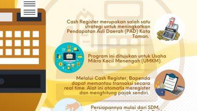 Photo of Optimalkan PAD dari Sektor Pajak Restoran dengan Cash Register